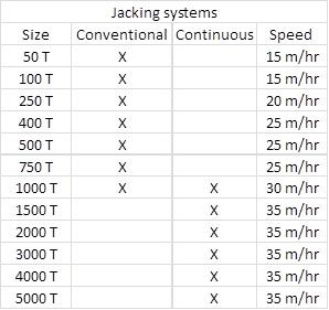 Jacking System tabel